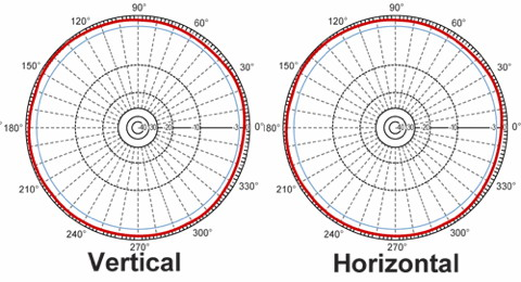 Charakteristika všesměrové antény se ziskem blízkým 0dBi