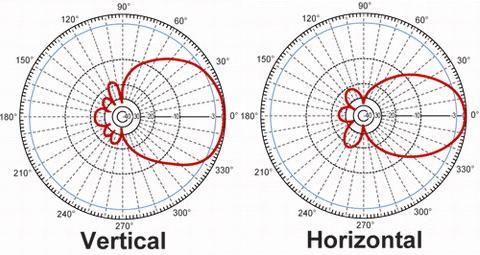 Charakteristika směrové panelové antény se ziskem 11dBi