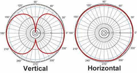 Charakteristika všesměrové antény se ziskem 3dBi