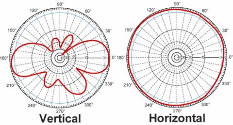 Charakteristika všesměrové antény se ziskem 7dBi