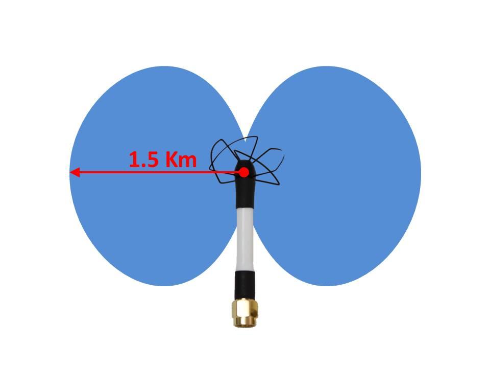Směrová charakteristika všesměrové antény