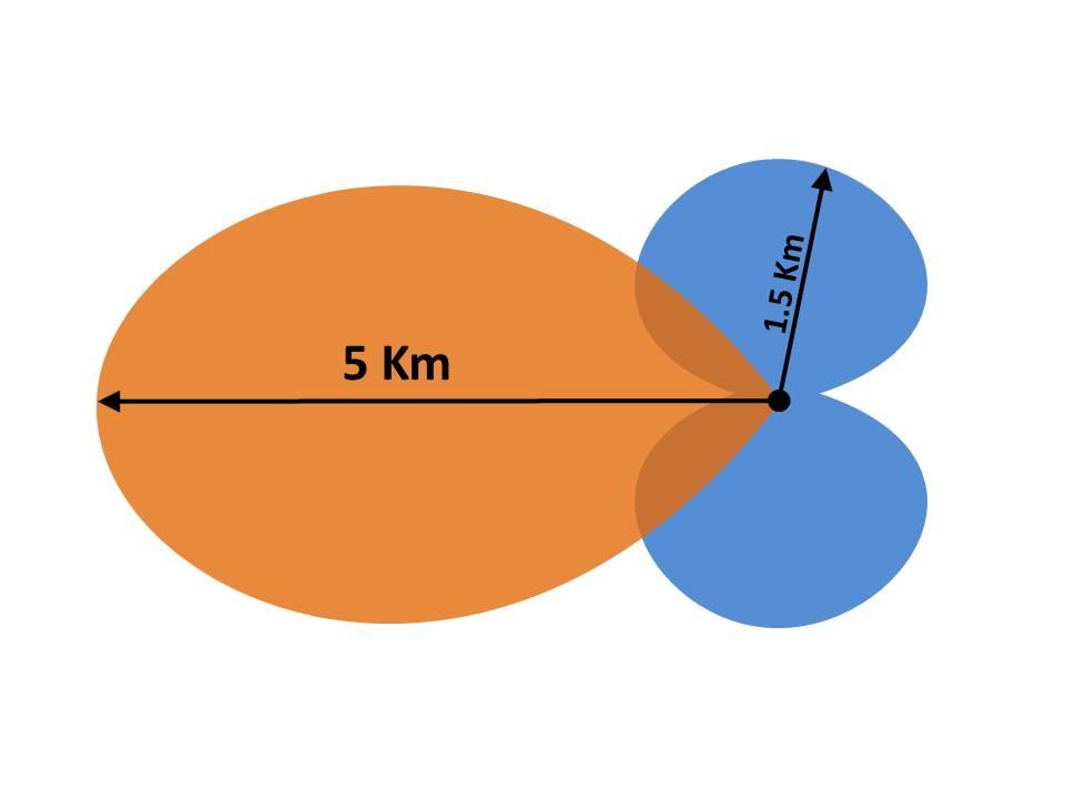 Správná soustava helixu a SPW
