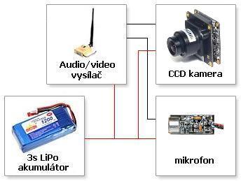 Schéma vybavení základní vysílací stanice