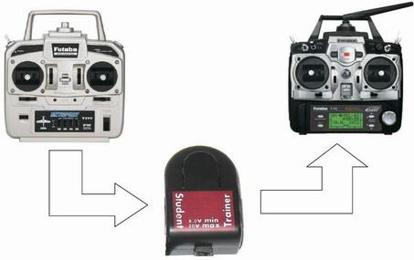 Propojení žákovské a trenérské soupravy přes headtracker