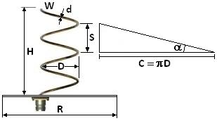 Schéma parametrů helixu