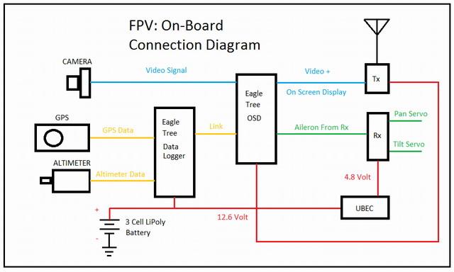 Typické zapojení OSD modulu do FPV řetězce