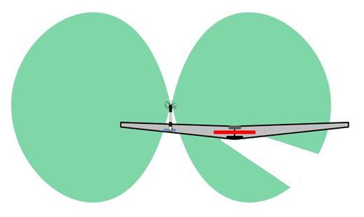 Základní anténní sestava modelu