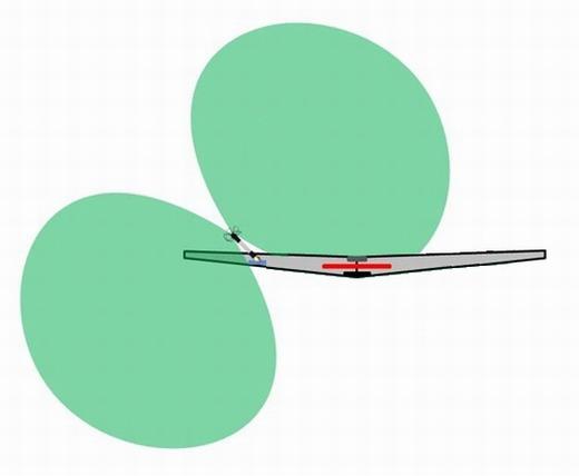 Sklonění osy antény modelu pro lety nad pozemní stanicí