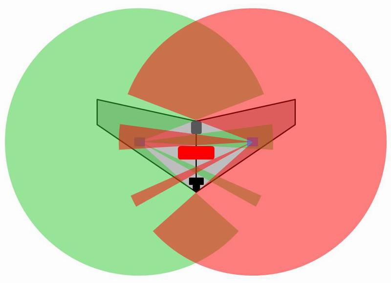 Pokrytí celého prostoru signálem při užití dvou antén